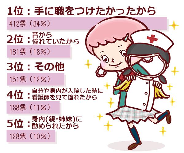看護師のアンケート結果のグラフ